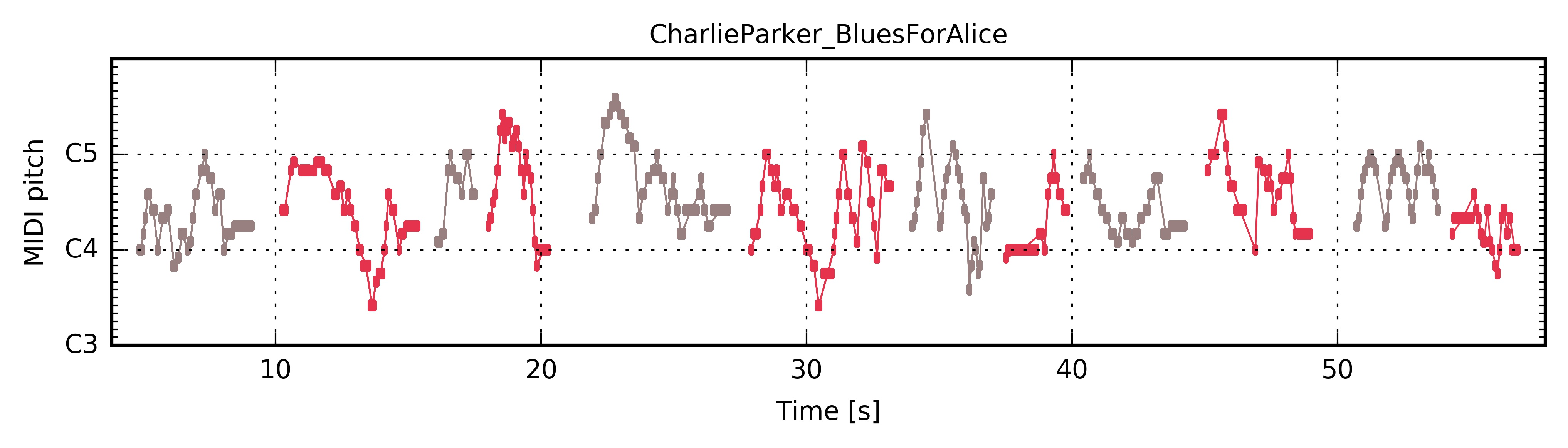 ../../_images/PianoRoll_CharlieParker_BluesForAlice.jpg