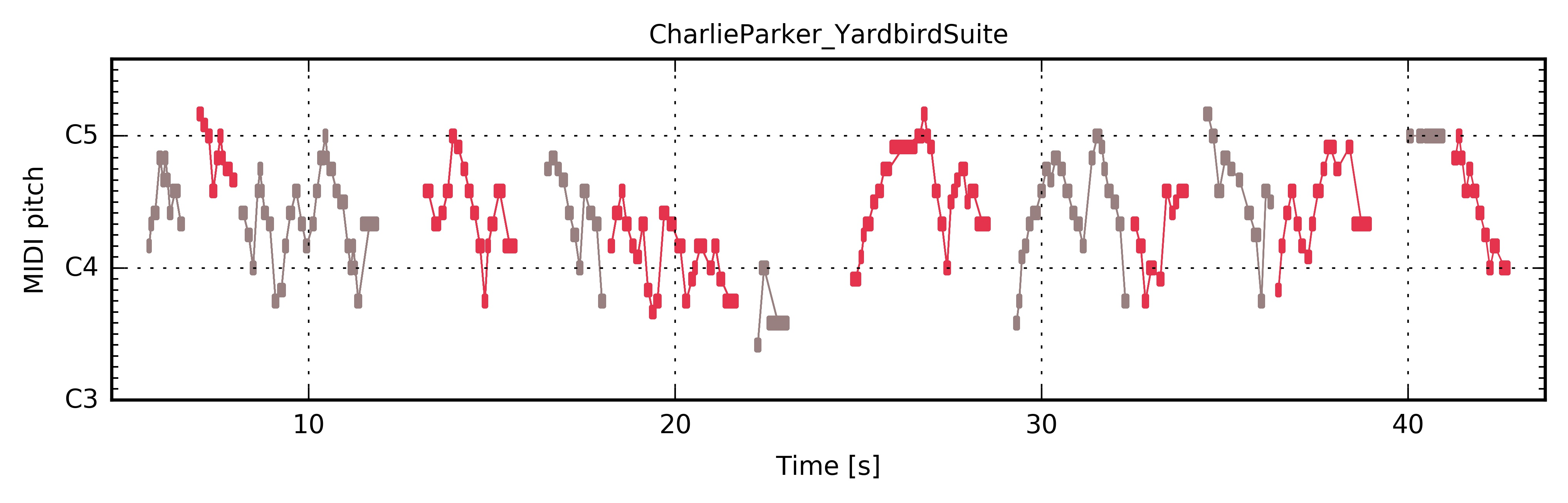 Charlie Parker Yardbird Suite The Jazzomat Research Project How To Read Chord Diagrams Or Stamps Piano Roll
