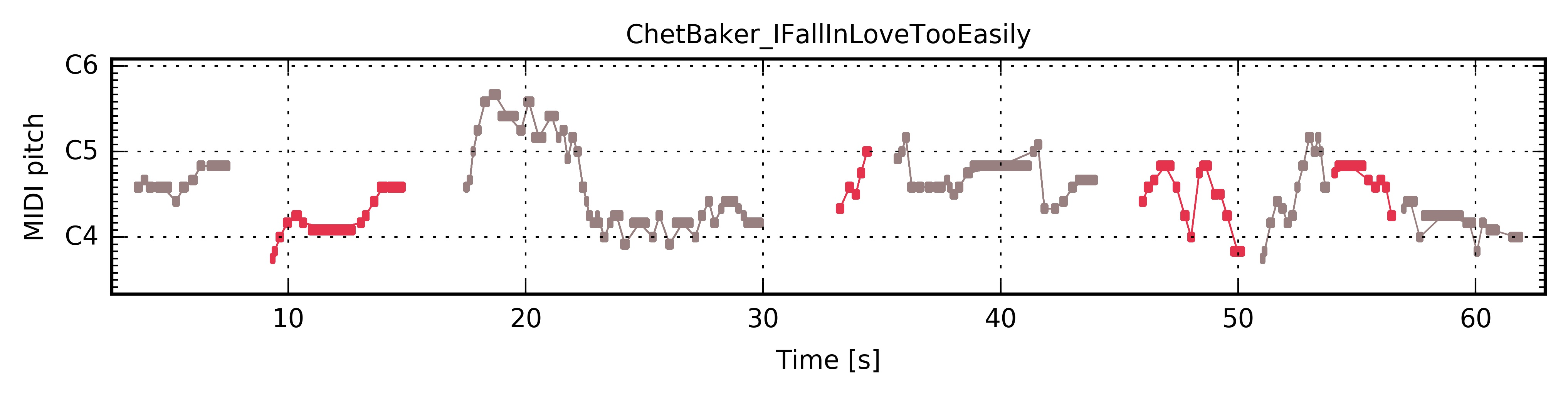 Chet Baker I Fall In Love Too Easily The Jazzomat Research Project