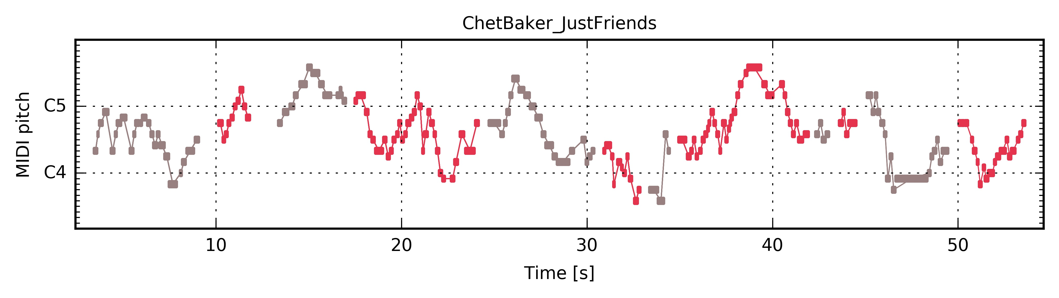 "Chet Baker ""Just Friends"" — The Jazzomat Research Project"