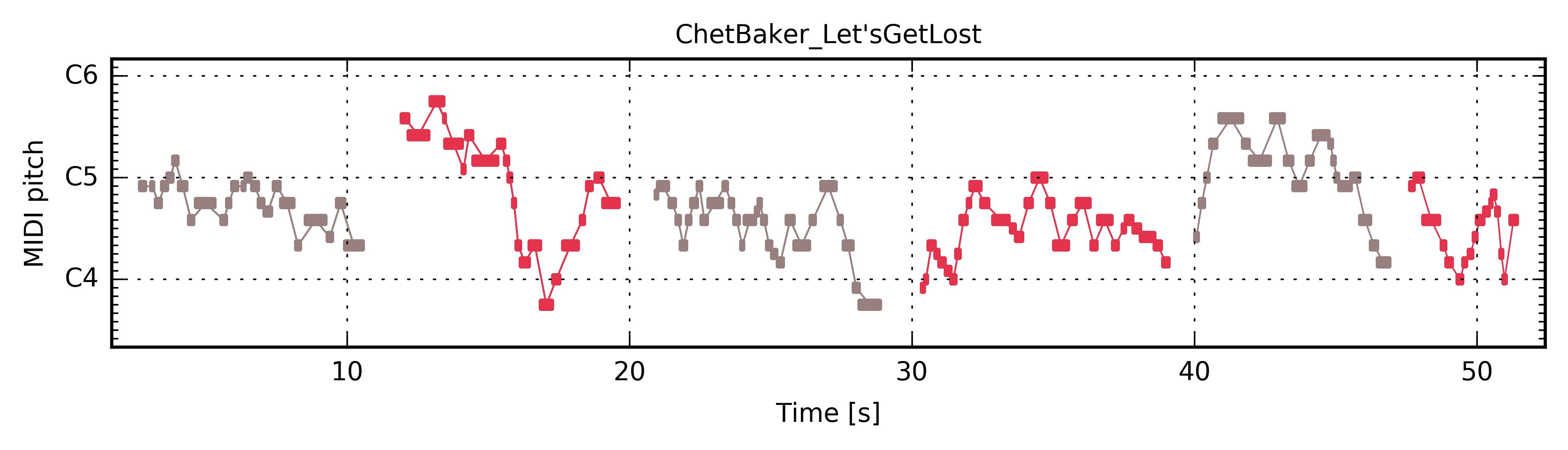 "Chet Baker ""Let's Get Lost"" — The Jazzomat Research Project"