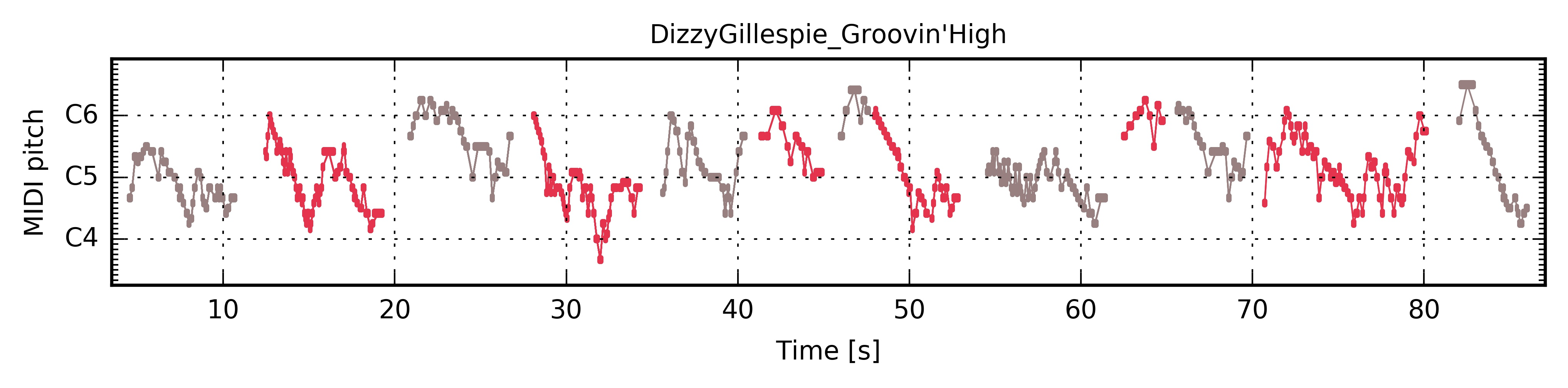 ../../_images/PianoRoll_DizzyGillespie_Groovin'High.jpg