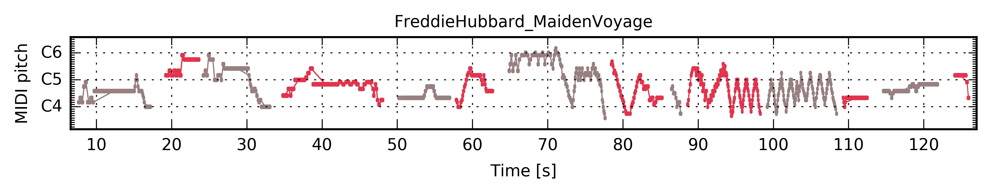 """Freddie Hubbard """"Maiden Voyage"""" — The Jazzomat Research Project"""