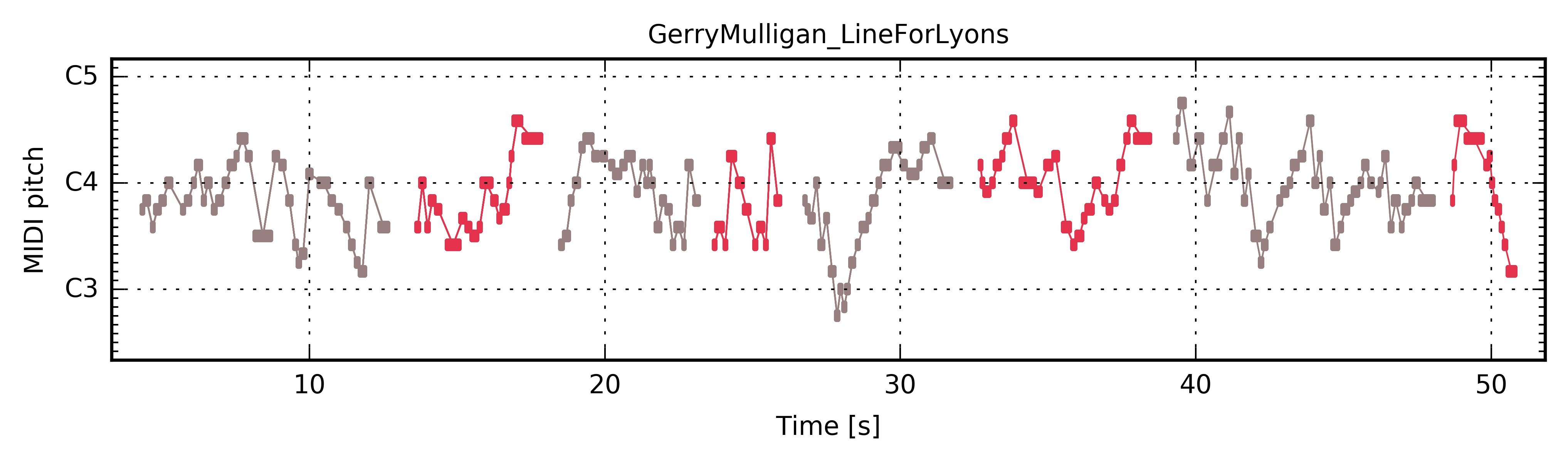 Gerry Mulligan Line For Lyons The Jazzomat Research Project Argentine Tango Steps Diagram Look At This Piano Roll