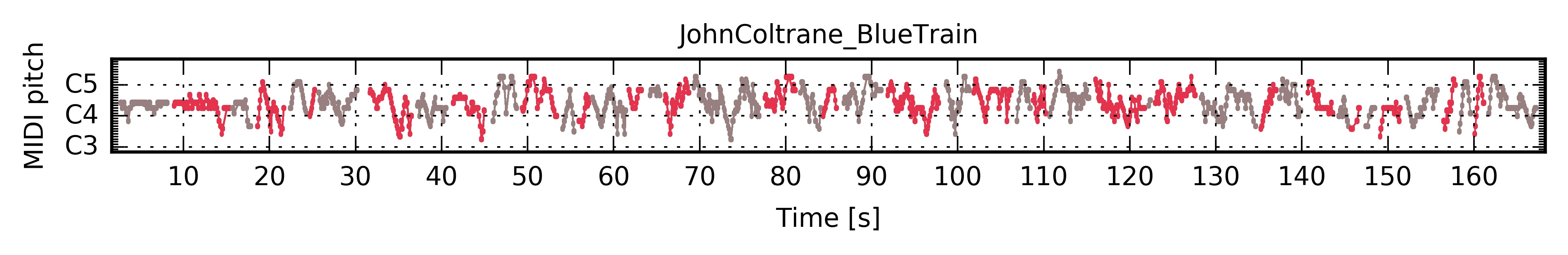 ../../_images/PianoRoll_JohnColtrane_BlueTrain.jpg