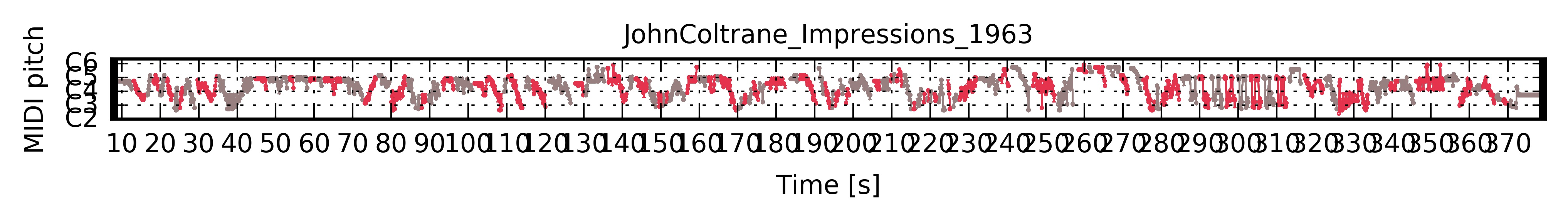 ../../_images/PianoRoll_JohnColtrane_Impressions_1963.jpg