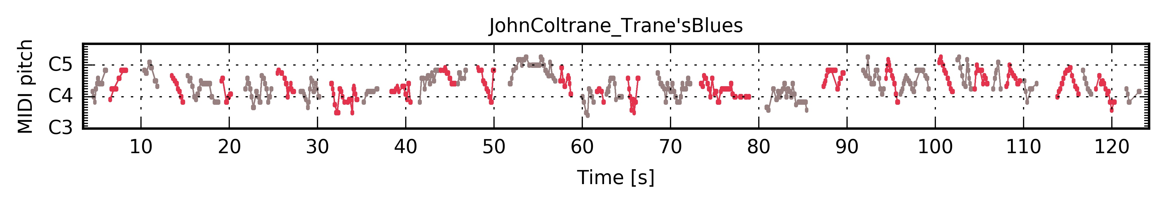 "John Coltrane ""Trane's Blues"" — The Jazzomat Research Project"