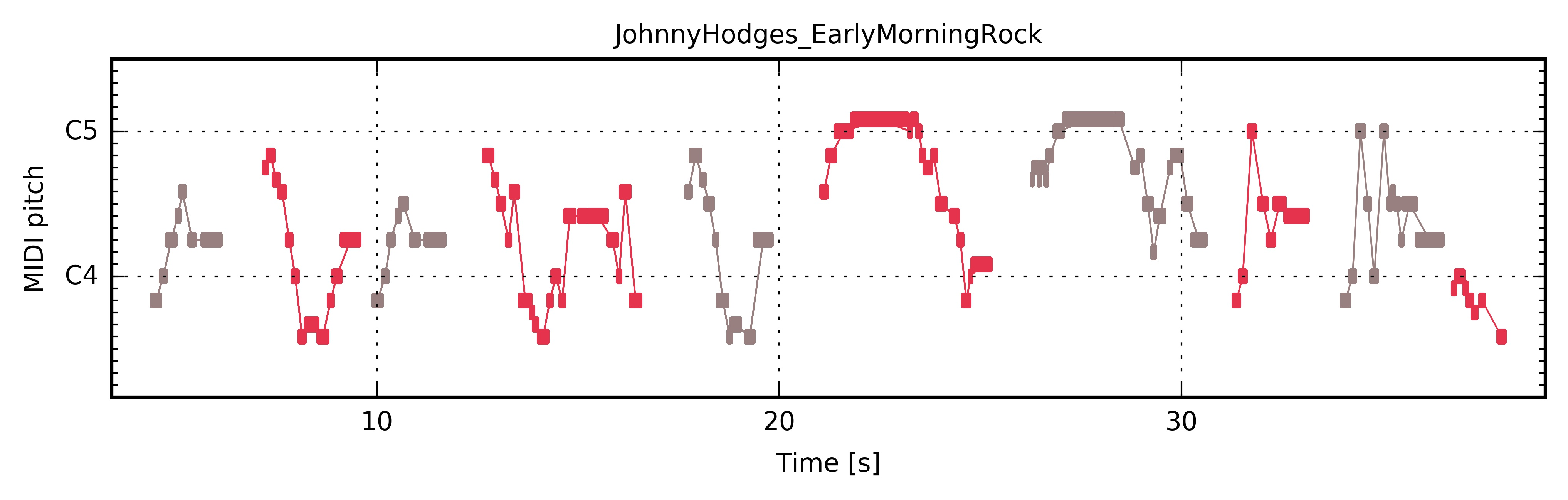 ../../_images/PianoRoll_JohnnyHodges_EarlyMorningRock.jpg
