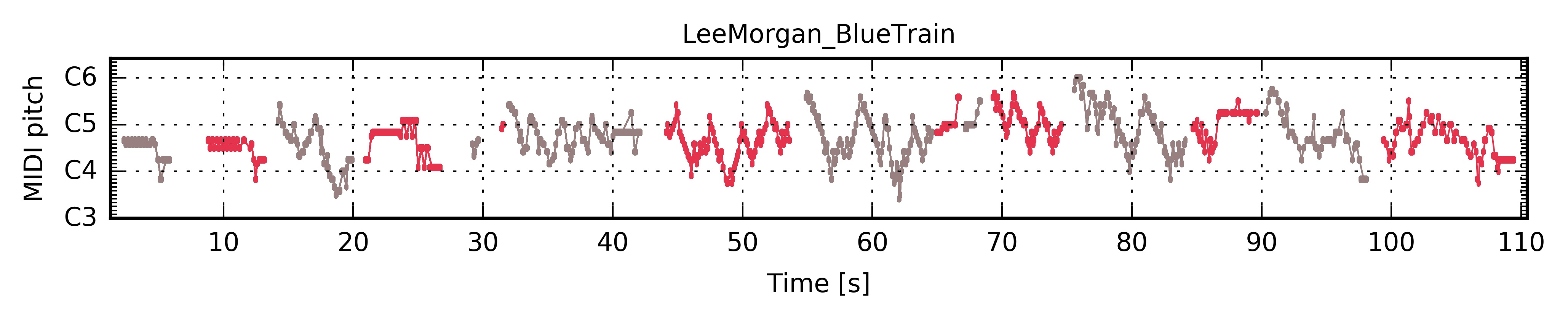../../_images/PianoRoll_LeeMorgan_BlueTrain.jpg