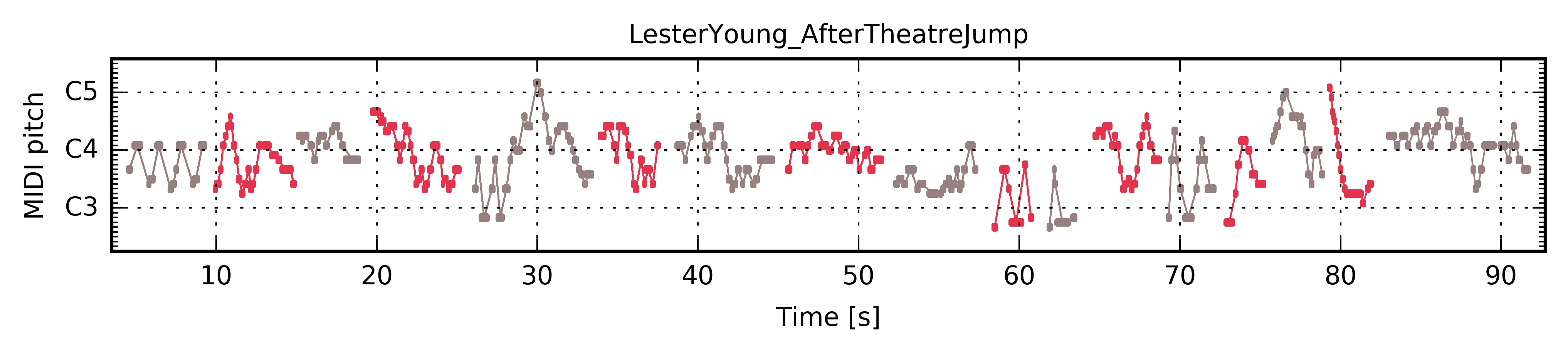 ../../_images/PianoRoll_LesterYoung_AfterTheatreJump.jpg