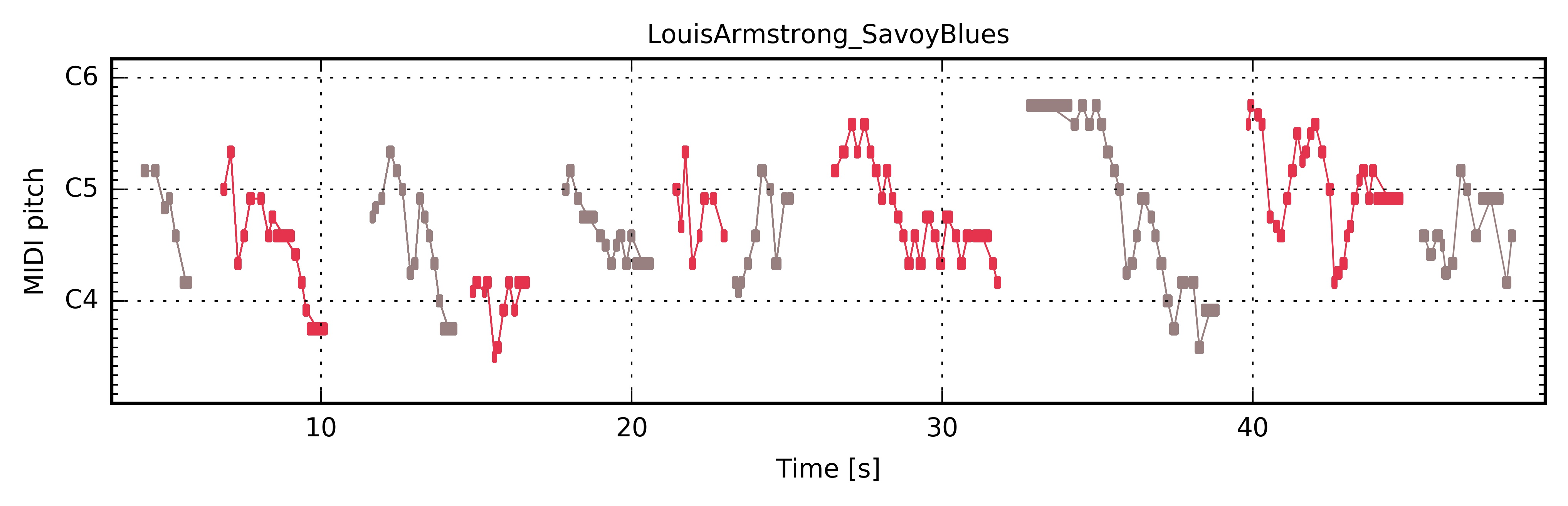"""Louis Armstrong """"Savoy Blues"""" — The Jazzomat Research Project"""