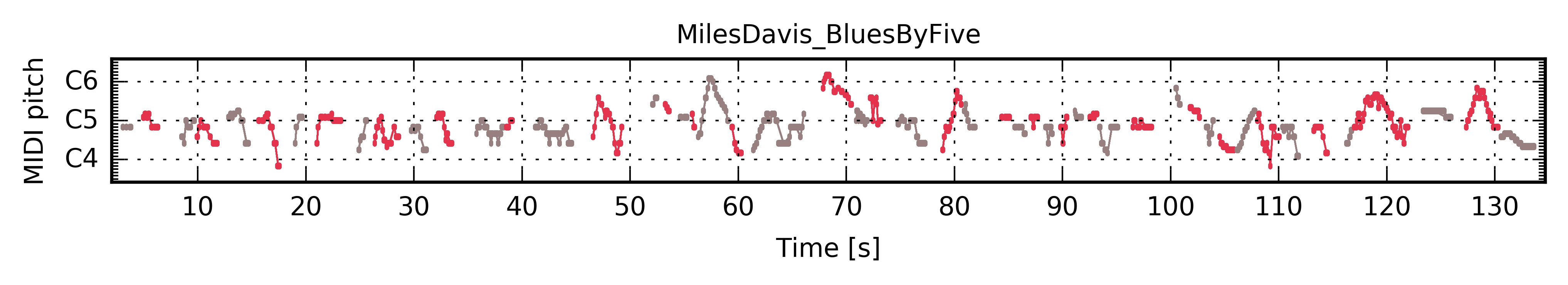 "Miles Davis ""Blues by Five"" — The Jazzomat Research Project"