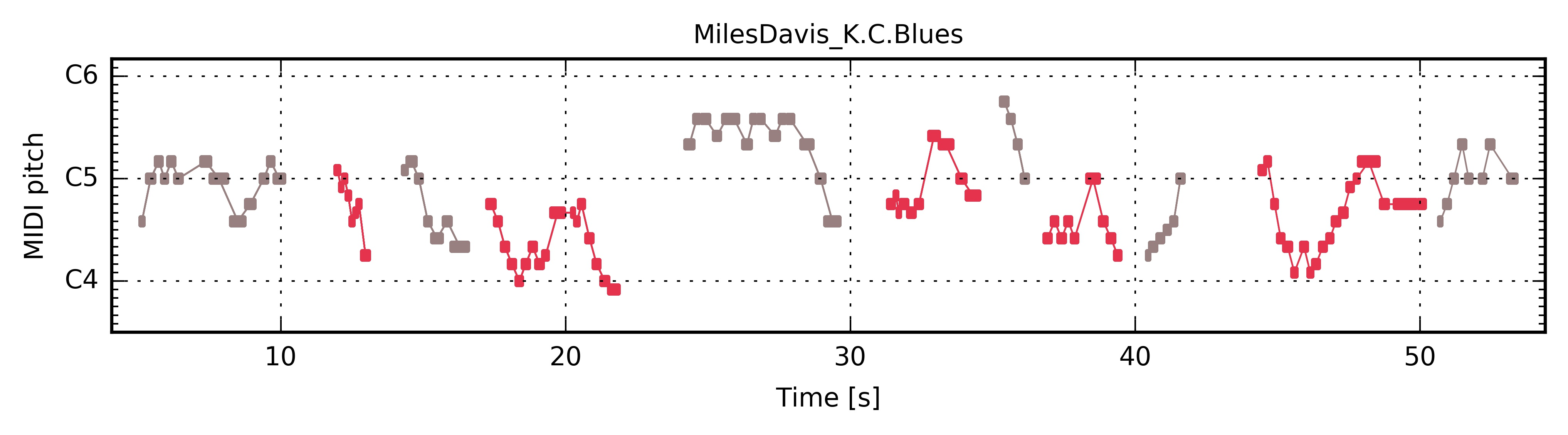 "Miles Davis ""K C  Blues"" — The Jazzomat Research Project"