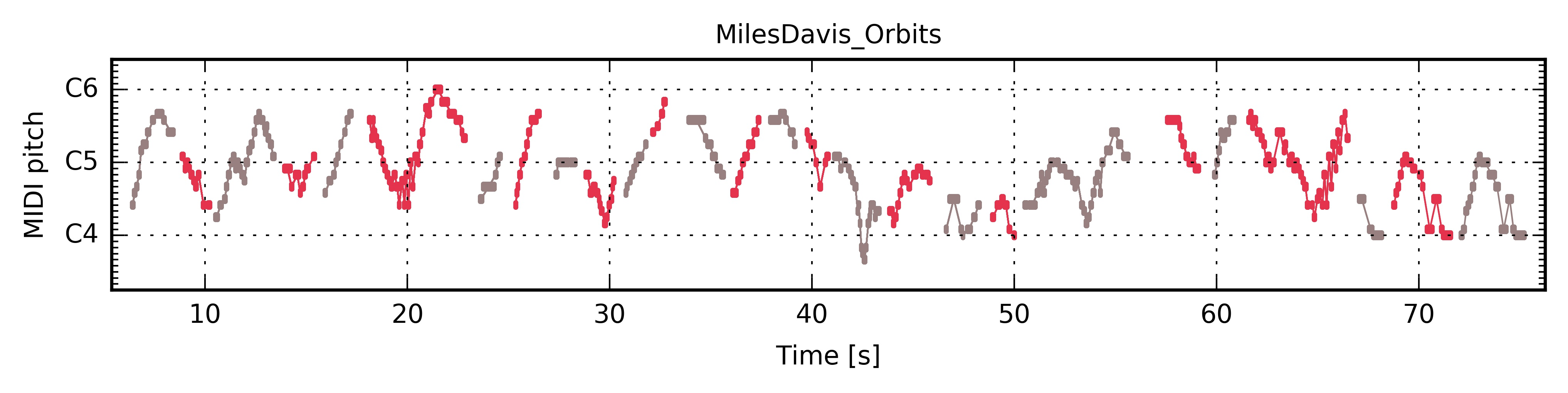 "Miles Davis ""Orbits"" — The Jazzomat Research Project"