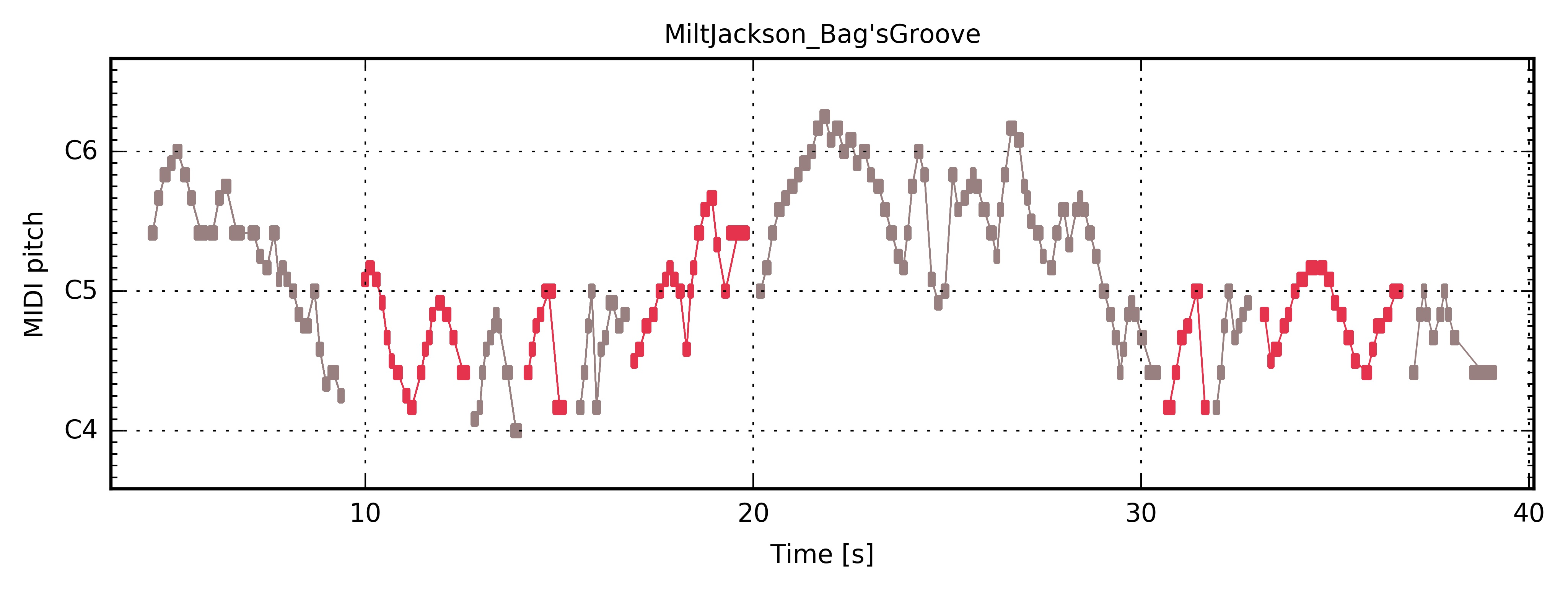 "Milt Jackson ""Bag's Groove"" — The Jazzomat Research Project"