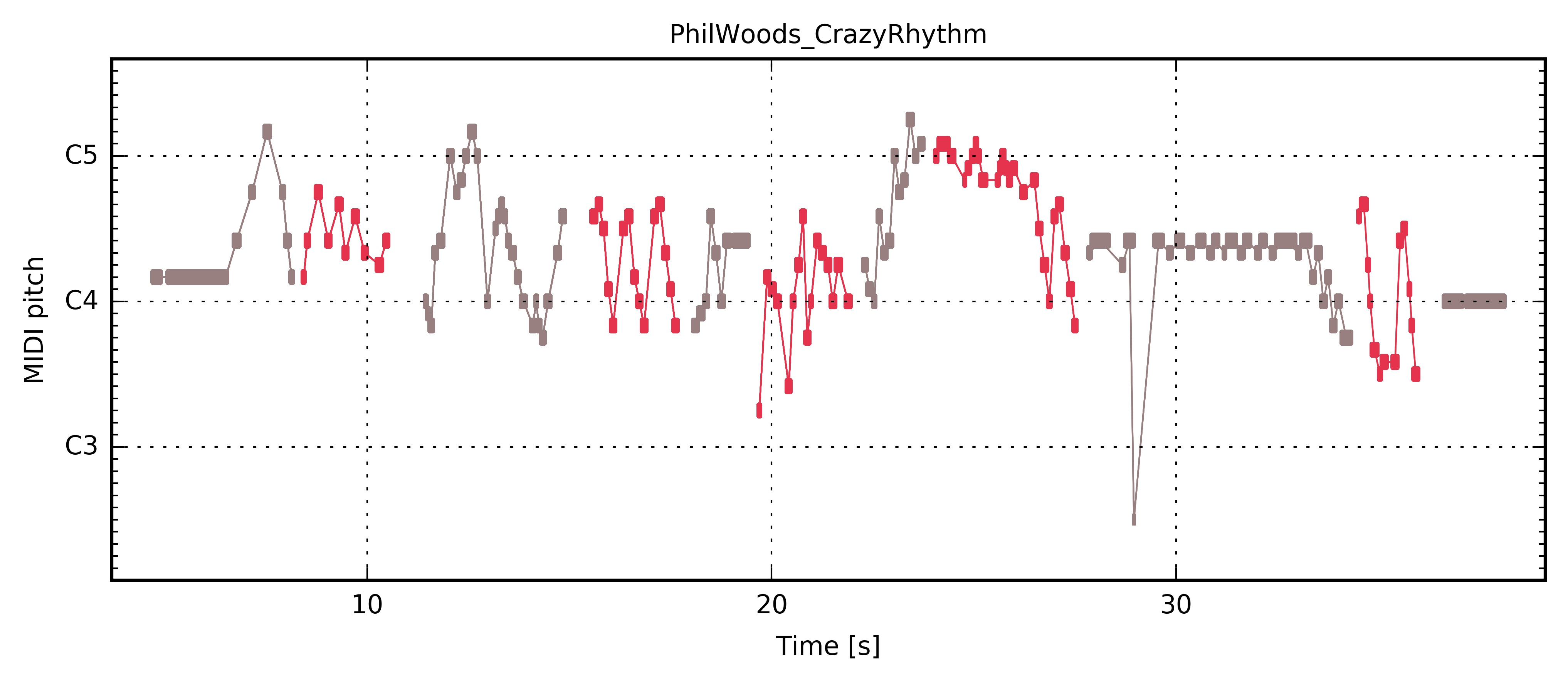 ../../_images/PianoRoll_PhilWoods_CrazyRhythm.jpg