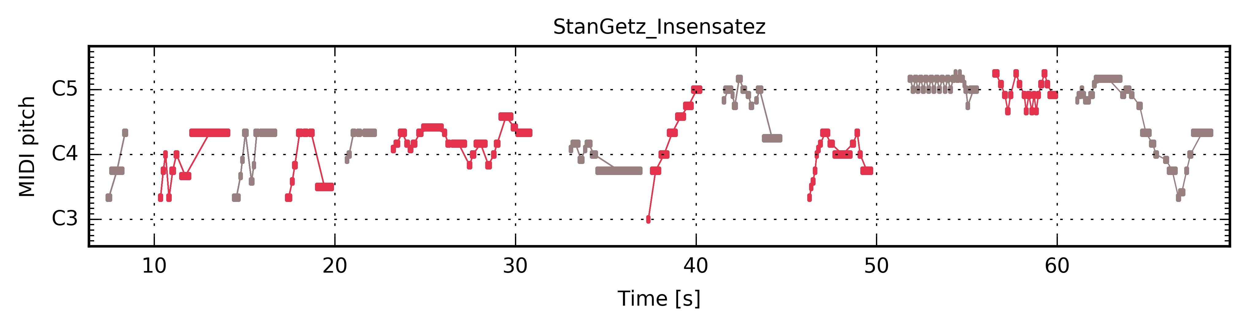 ../../_images/PianoRoll_StanGetz_Insensatez.jpg