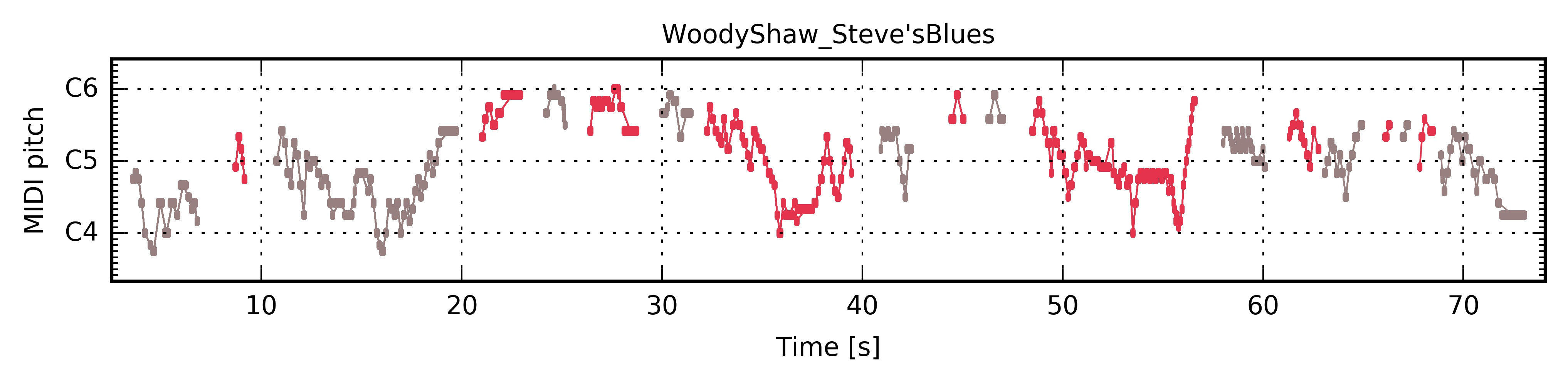 ../../_images/PianoRoll_WoodyShaw_Steve'sBlues.jpg
