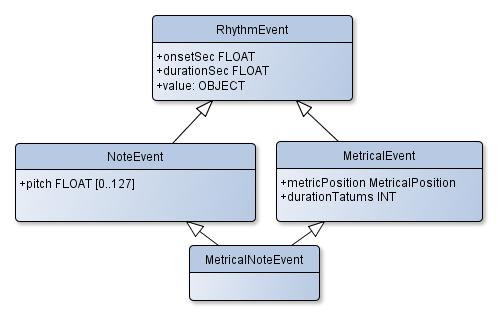 ../_images/event_hierarchy.jpg
