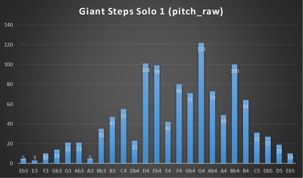 Giant Steps Solo 1 pitch distribution