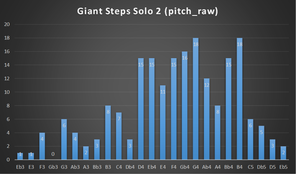 Giant Steps Solo 2 pitch distribution